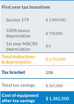 image with example of 2018 section 179 tax deduction calculation