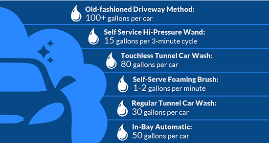 diagram showing how many gallons of water are utilized for each type of car wash scenario data from Earth911