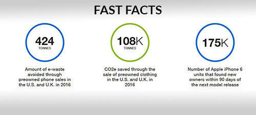 fast facts from ebay on the amount of e-waste avoided, CO2e saved and recycling of iPhones