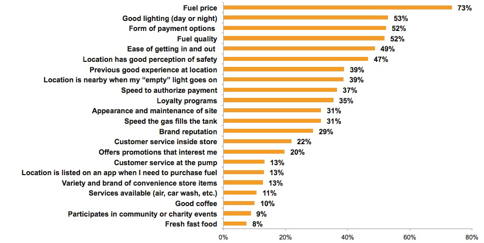 graph from Market Force Information on reasons why consumers select gas stations