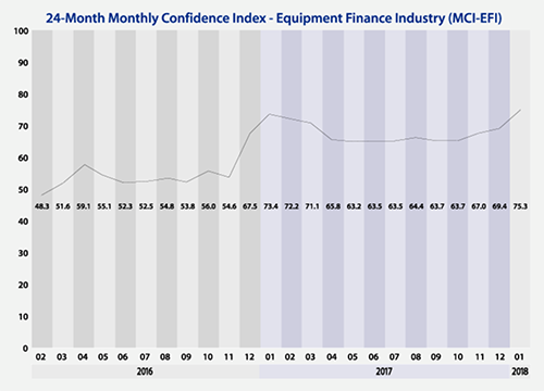Graph depicting the MCI-EFI 24-month confidence index for the equipment finance industry