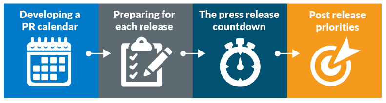 Timing is Everything: Plan the Perfect Press Release Calendar