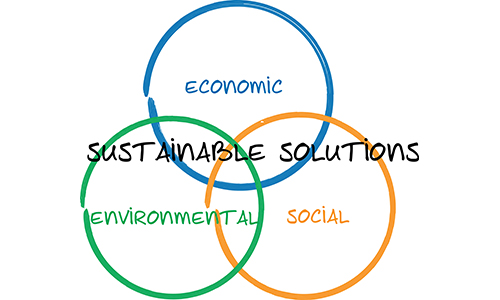 Venn Diagram illustrating three types of sustainable solutions - economic environmental and social