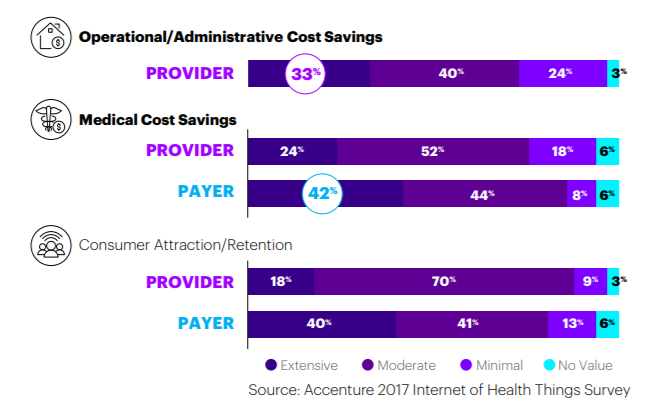 bar chart showing business value of internet of things to healthcare providers and payers