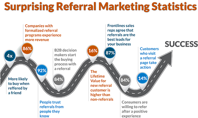 infographic showing referral marketing statistics