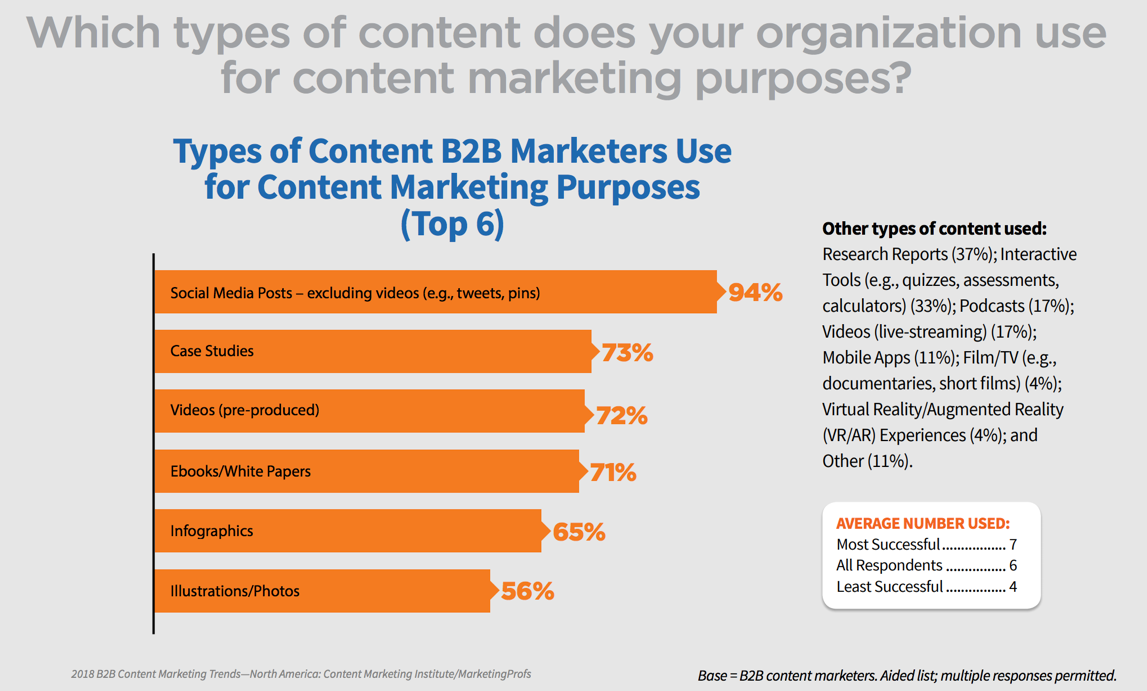 bar graph showing types of content b2b marketers use