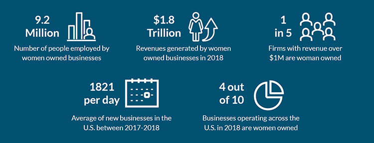 infographic showing rise of women in business